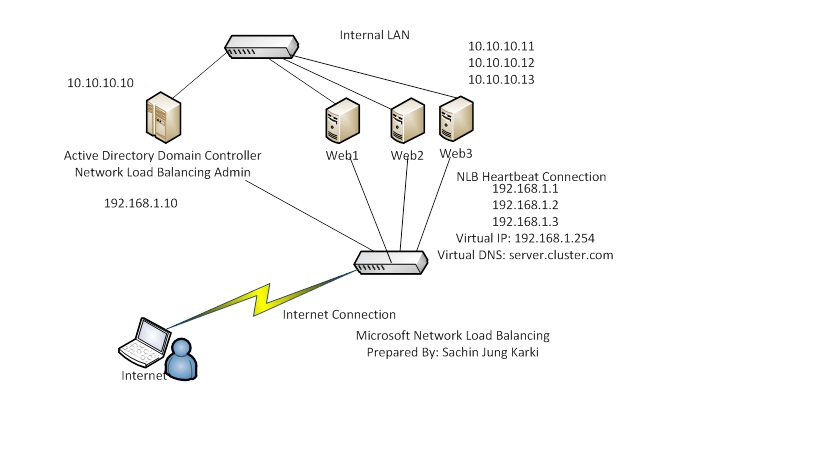 Microsoft Windows Server Network Load Balancing Step By Step guide ...